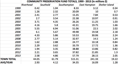 Revenue brought in through the town's CPF program since it started, in 1999, through 2013.