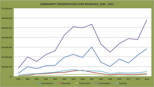 Annual CPF totals of the five East End towns, year-by-year.