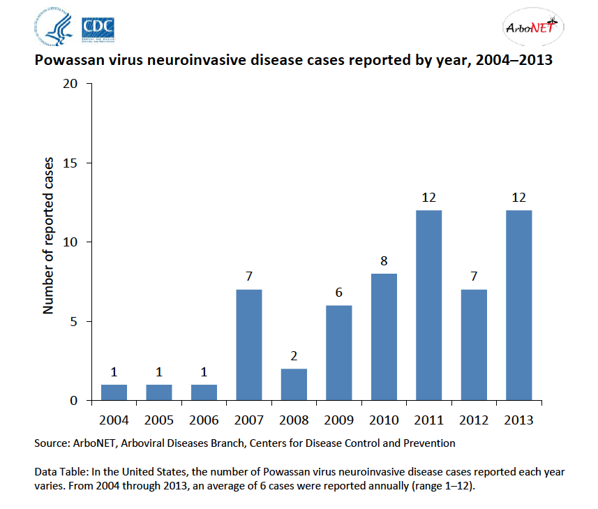 Rare dangerous tick borne illness cropping up more in northeast credit centers for disease control and prevention bar graph read more here sciox Images