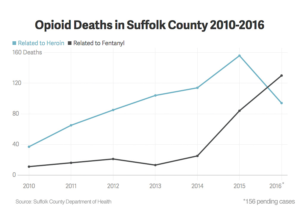 Fentanyl in Suffolk County graph