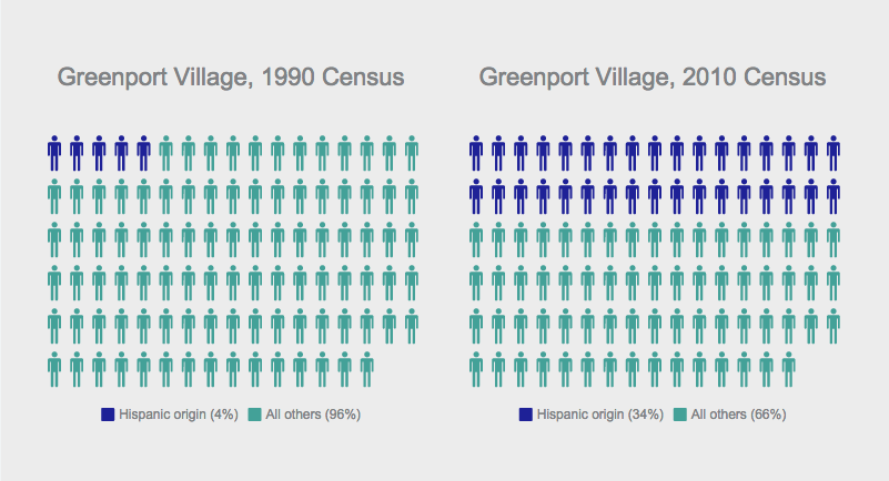 The Hispanic population has boomed in Greenport over the last 20 years, according to U.S. Census data. (Credit: Chris Lisinski)