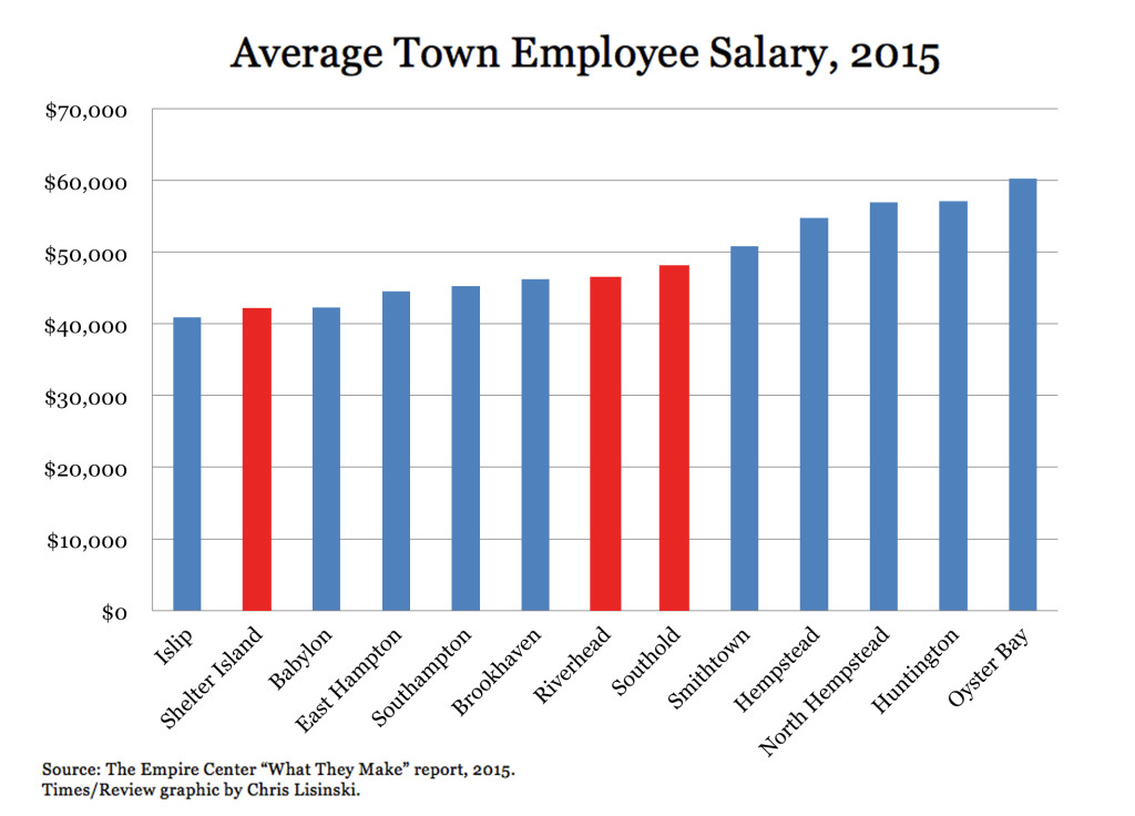 timesreview_graphic_townsalaries_20151209